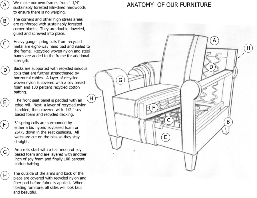 Anatomy of our furniture